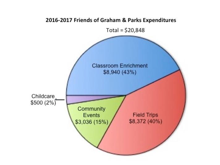 2016-17 Pie Chart Expenditures
